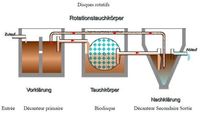 Disques rotatifs dans une micro-station