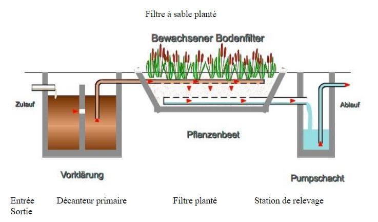 Fonctionnement micro-station filtre à sable