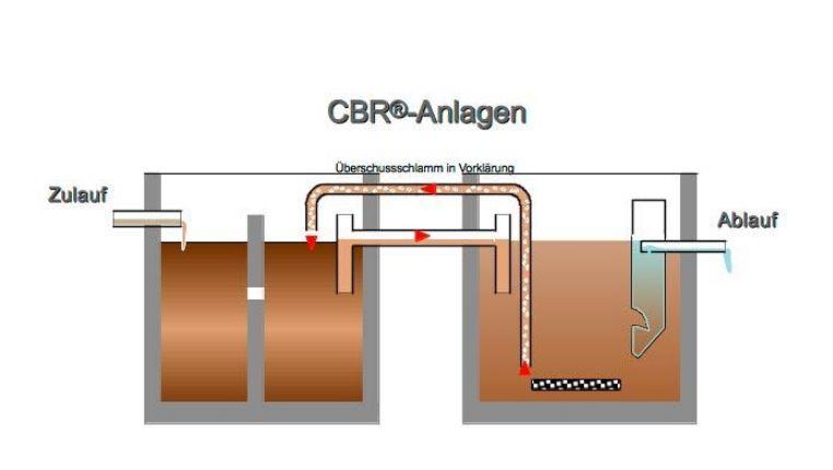 Nettoyage eau dans une micro station d'épuration