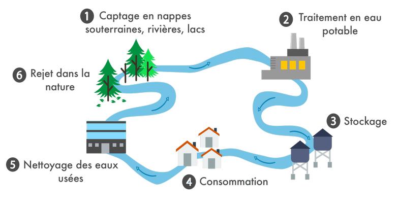 Circuit de l'eau du robinet et assainissement non collectif