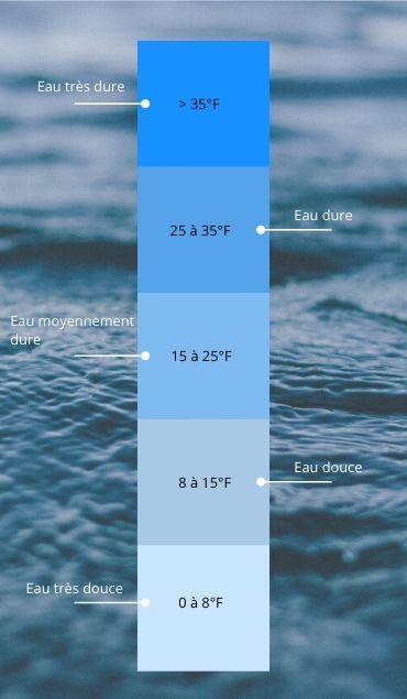 Indicateur de dureté de l'eau - Micro station ATB